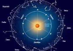 Аграрные характеристики знаков Зодиака